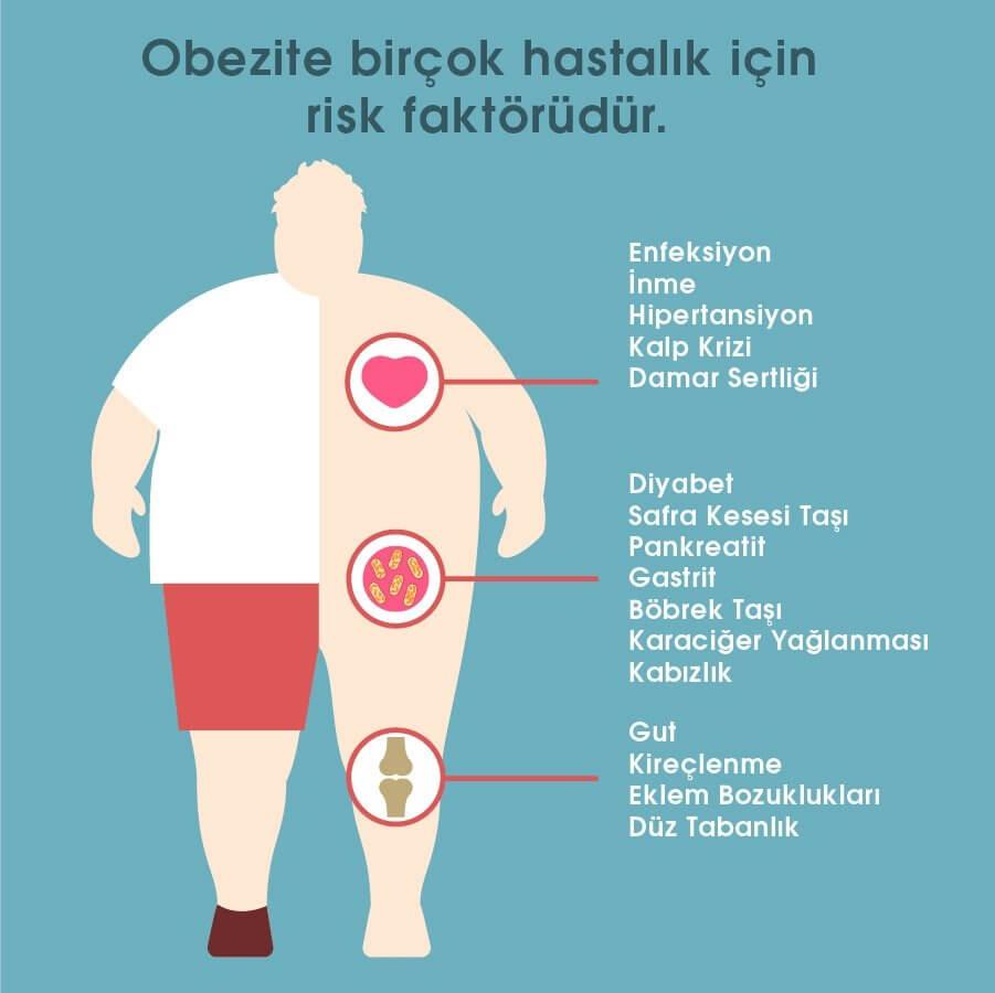 Obezite kanseri besliyor
